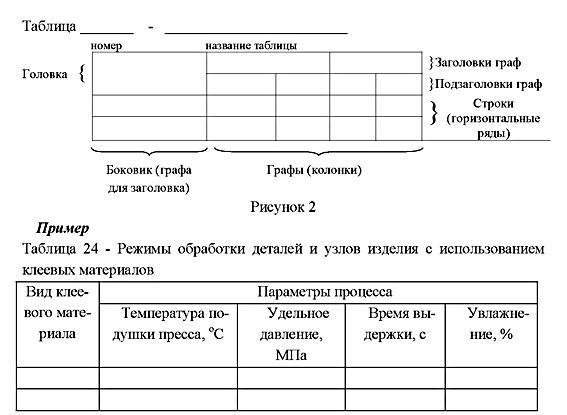 Таблица в дипломной