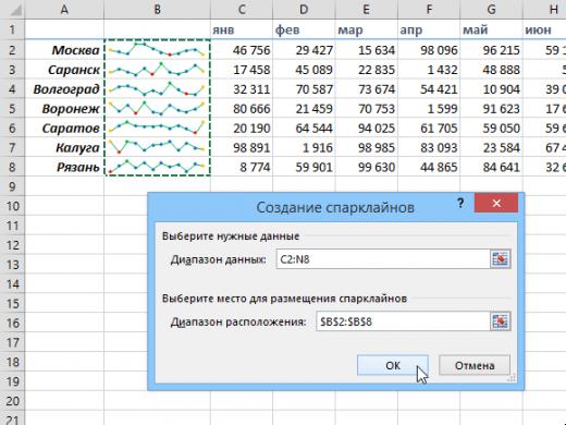 Спарклайн Excel