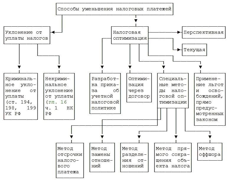 схема дипломной работы пример