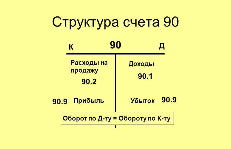 Счет 90 в бухгалтерском учете для чайников