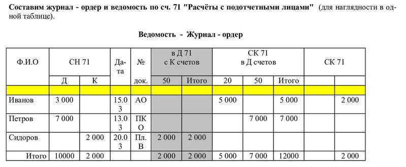 Счета бухучета отображаются в таблице