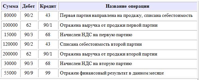 Пример счета 90 в бухгалтерском учете