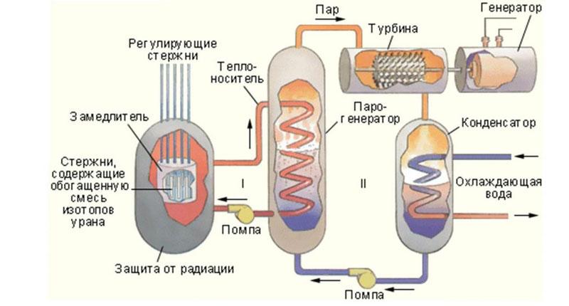 Схема ядерного реактора на АЭС