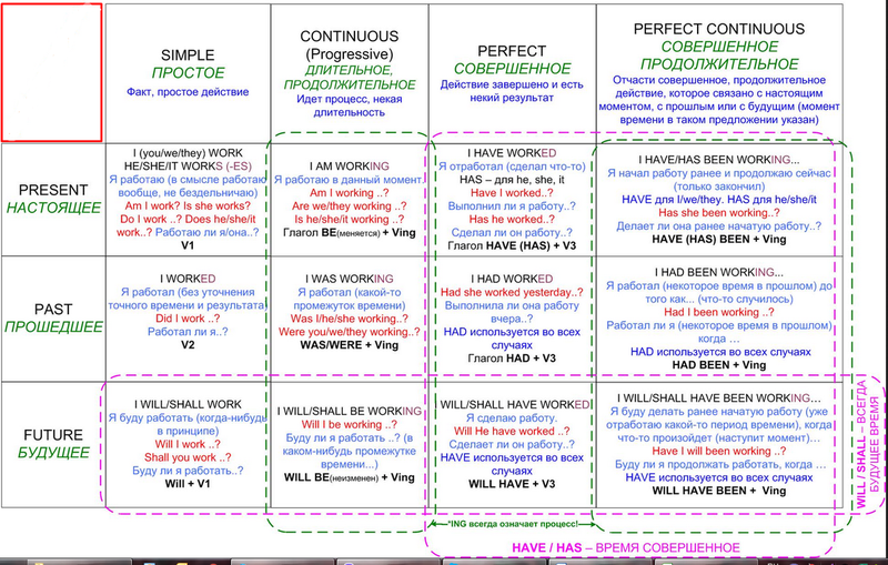 Как быстро выучить времена английского языка: еще одна интересная таблица