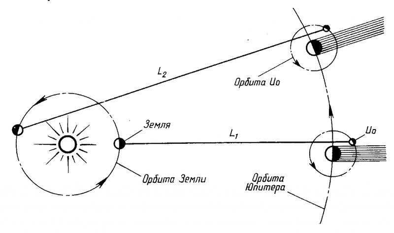 К измерению скорости света Рёмером