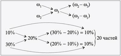 примеры решения задач на растворы по химии