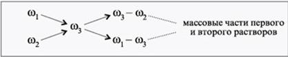 решение задач на смешивание растворов по химии