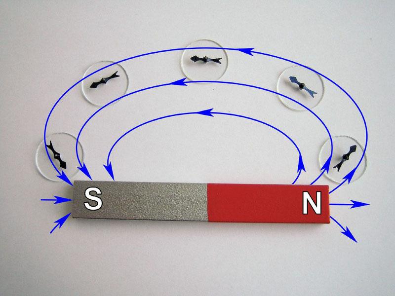 физические характеристики магнитного поля