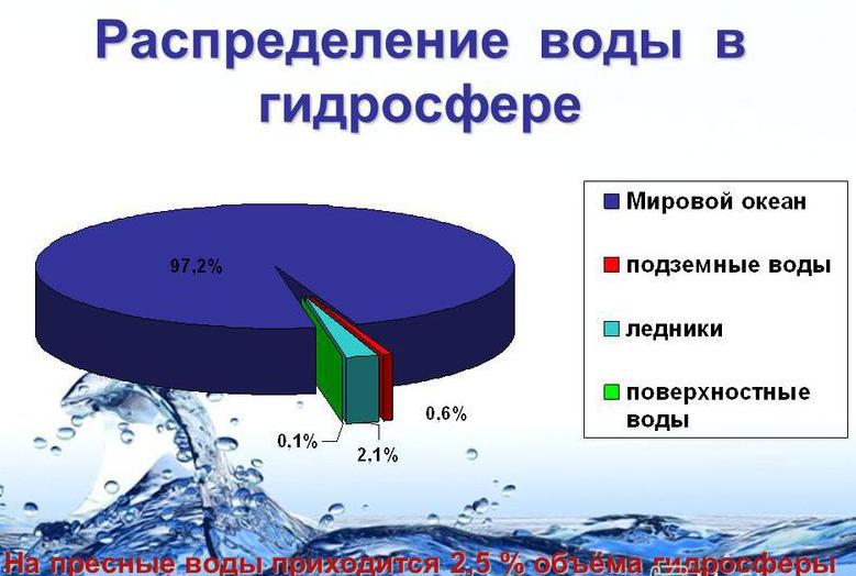 Вот так распределяется вода на нашей планете