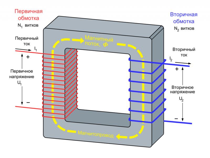 Принцип устройства трансформатора