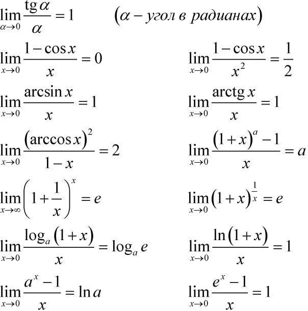 Математика. Таблица пределов