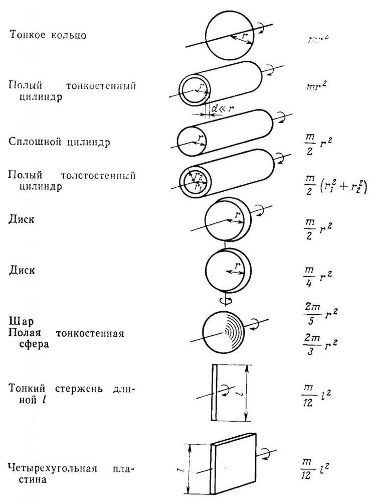 Формулы для момента инерции