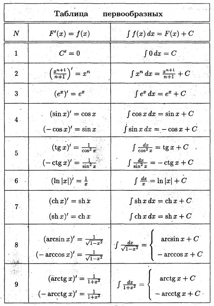 Первообразные элементарных функций