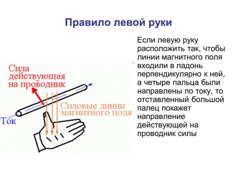 Правило левой руки для силы Ампера