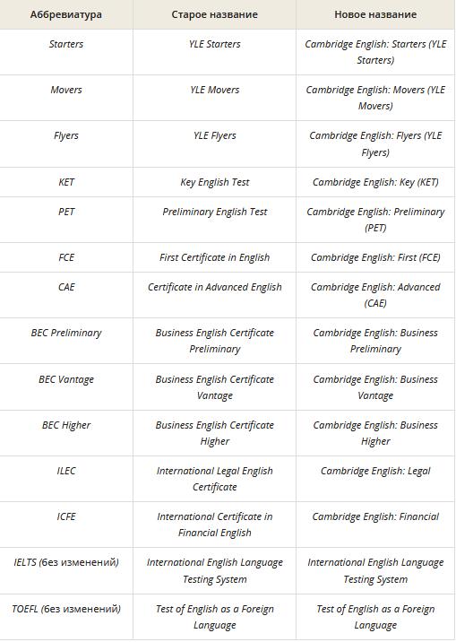 Посмотрите, как много тут названий кроме привычных нам международных экзаменов по английскому языку ielts и toefl