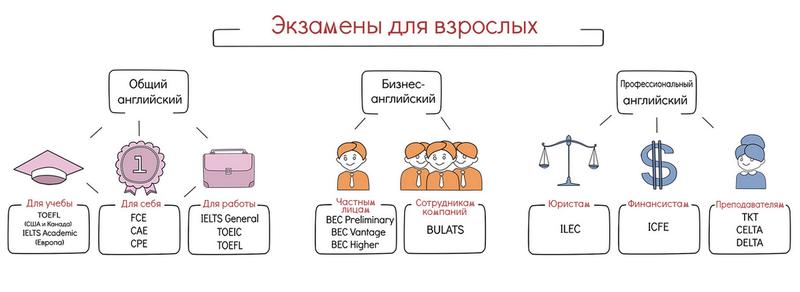 Подробно о том, какой международный экзамен по английскому выбрать (toefl, fce, ielts и пр.)
