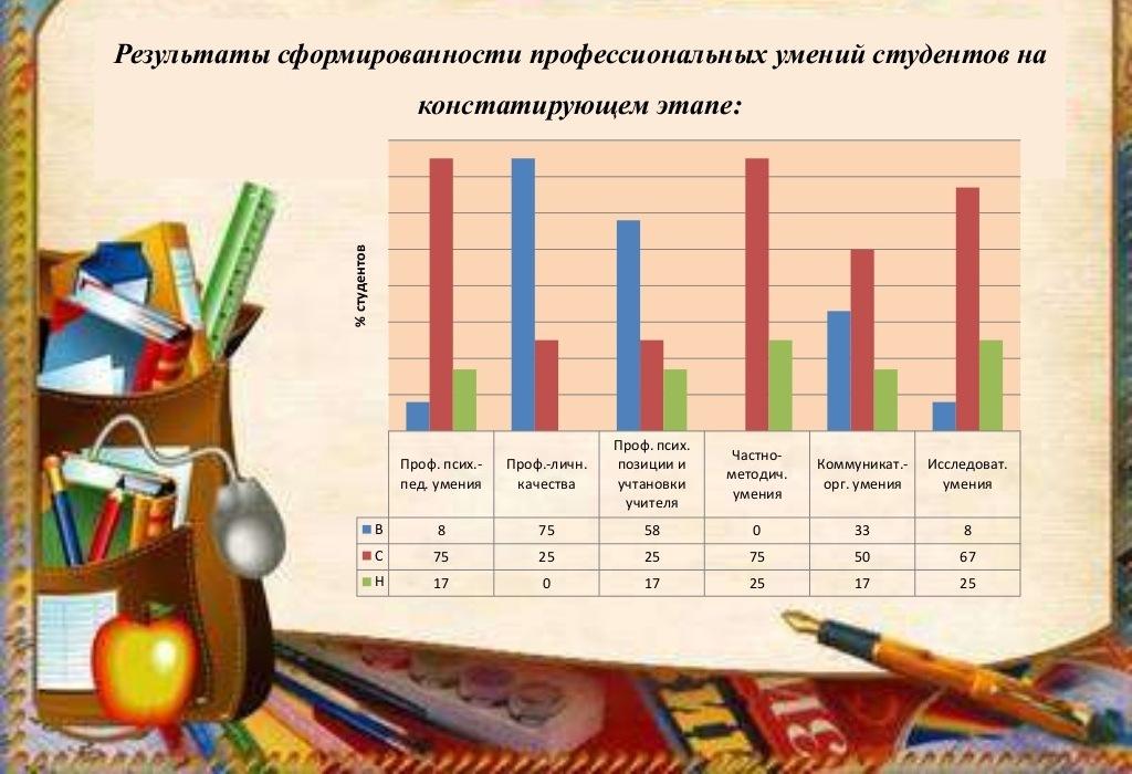 оформление презентации диплом