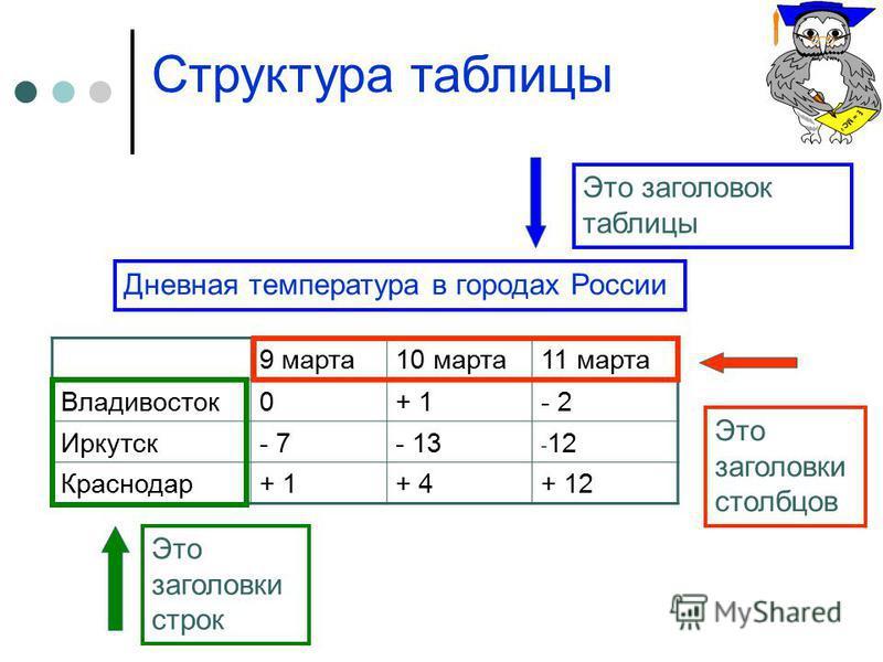 Оформление таблицы в курсовой работе по ГОСТ как правильно  как оформить таблицу