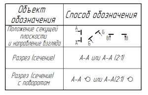 основные правила оформления чертежей ескд