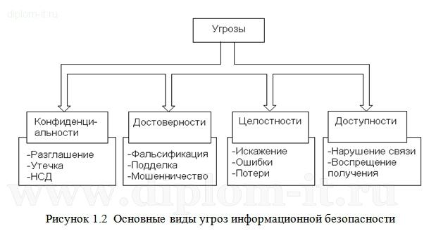 Оформление схем в дипломной работе примеры как правильно  оформлять схемы в дипломе пример
