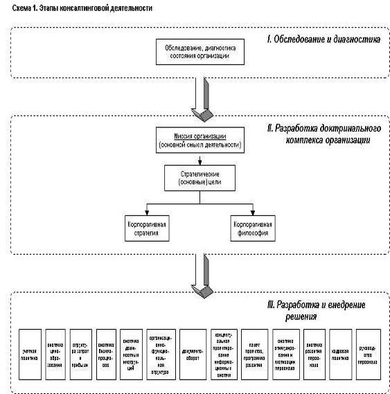 Оформление схем в дипломной работе примеры как правильно  оформлять схемы дипломе