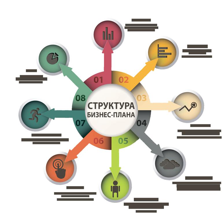 структура разделы бизнес плана