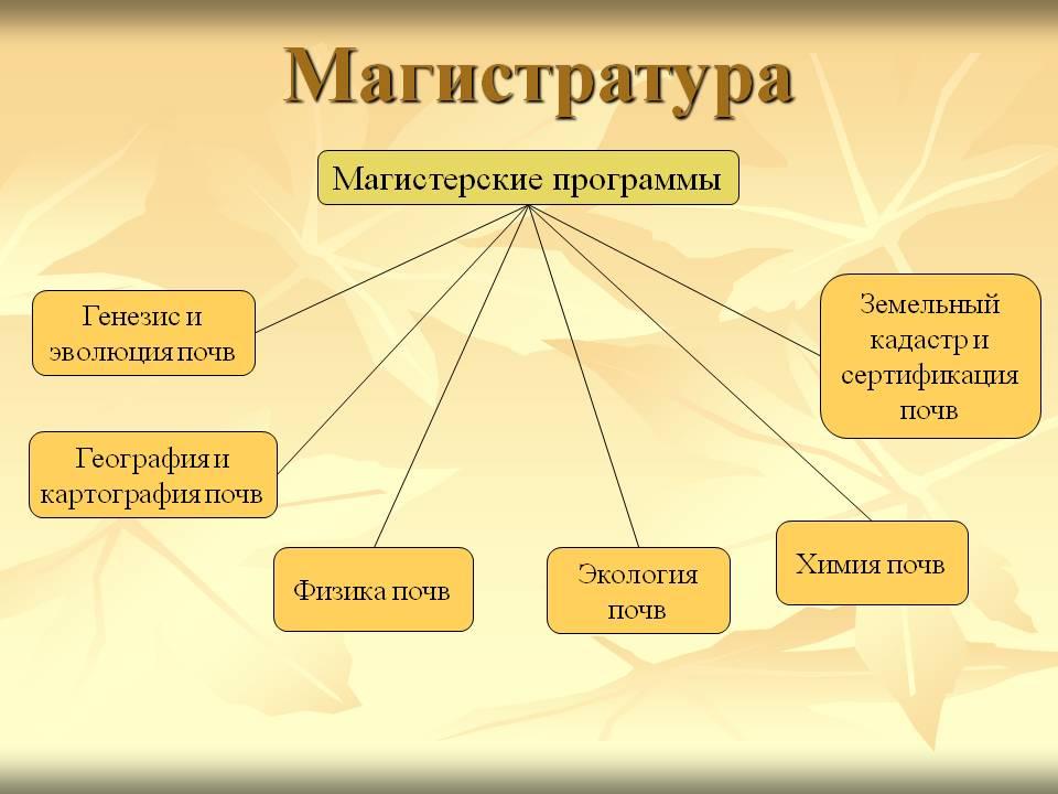 документы поступления магистратуру 2016 россия