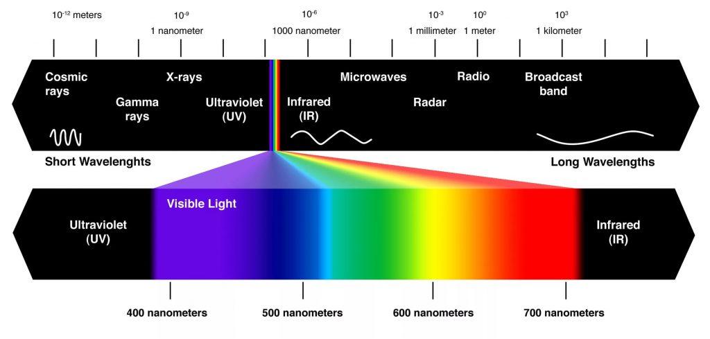 физическая природа света