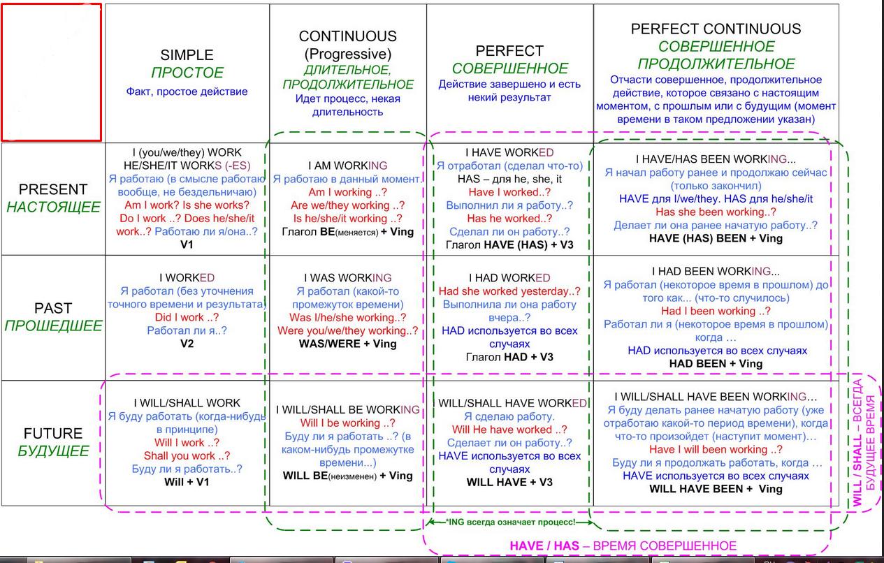 Схема всех времён англ языка