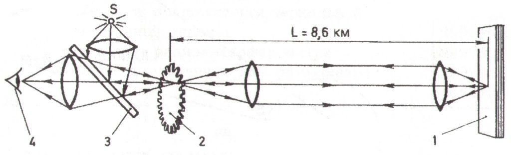 опыт измерения скорости света