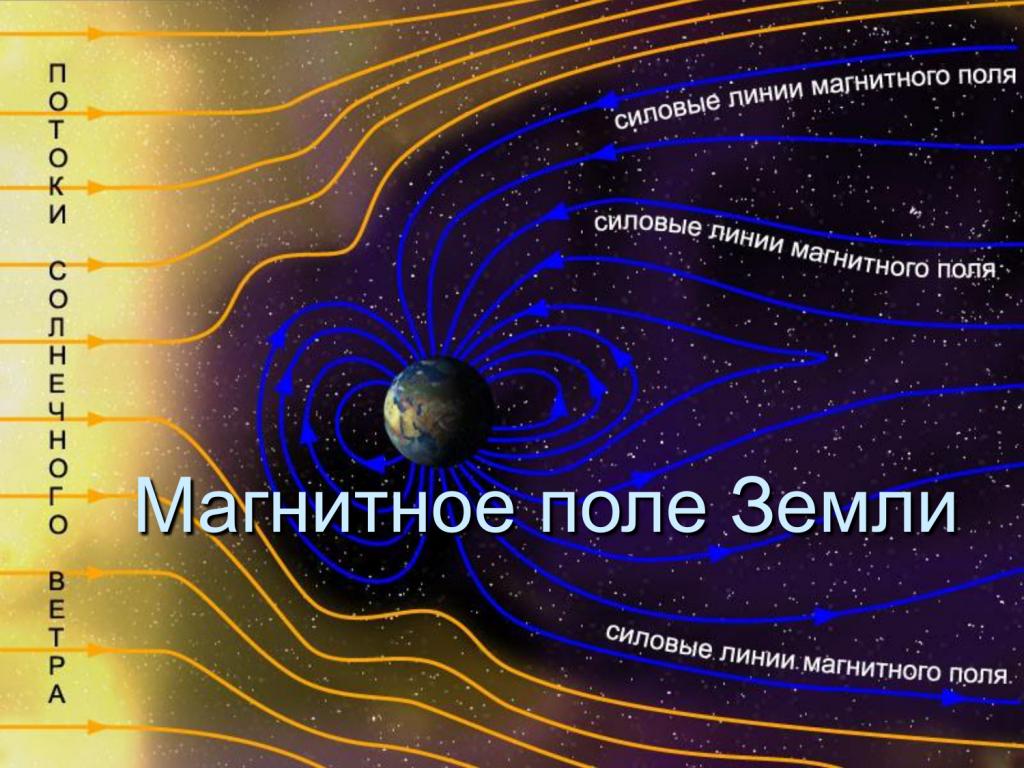 что является характеристикой магнитного поля
