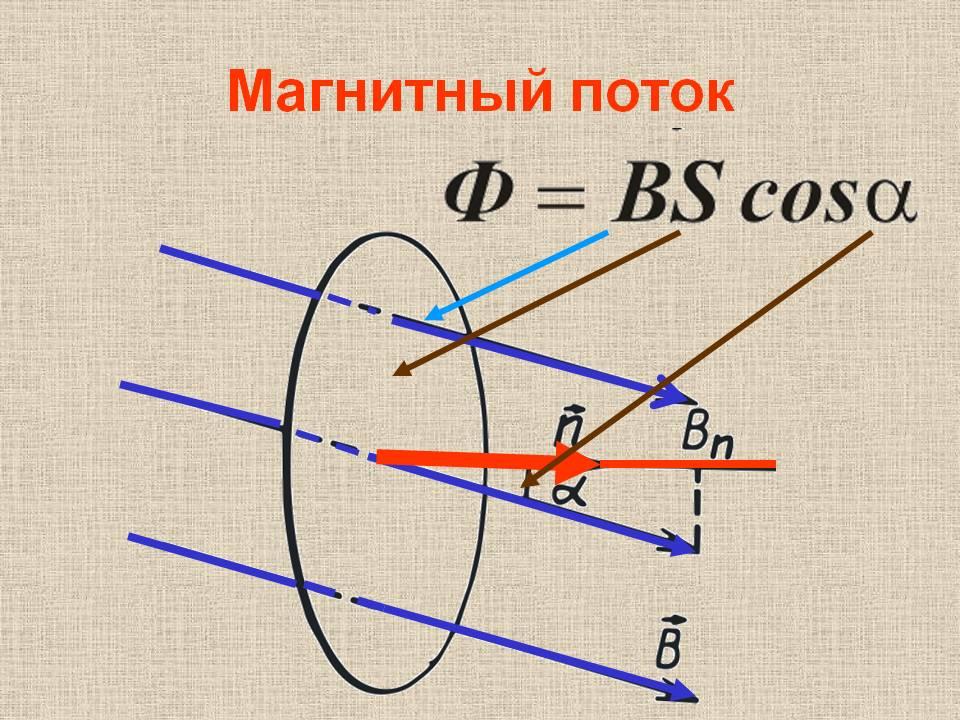 какие характеристики магнитного поля