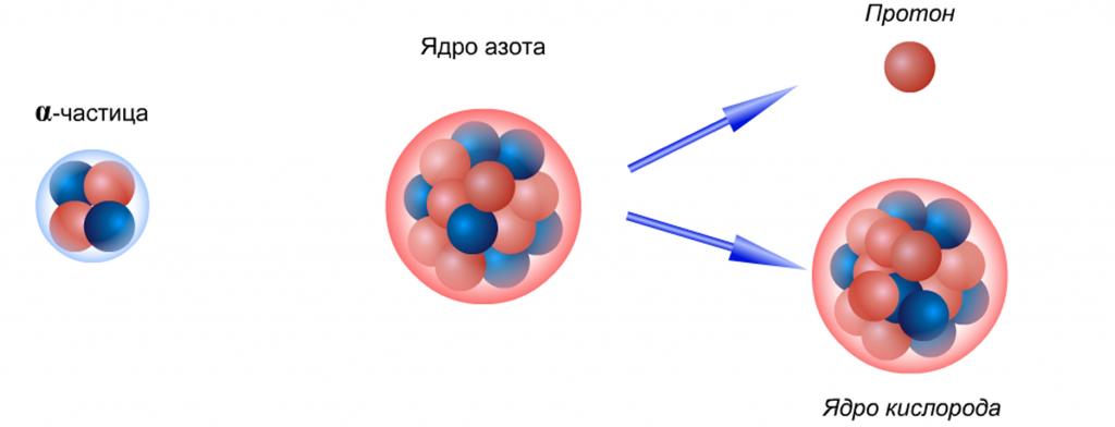 Что такое ядерная реакция