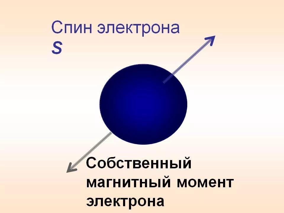 Спин электрона