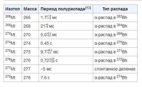открыл 109 элемент таблицы менделеева