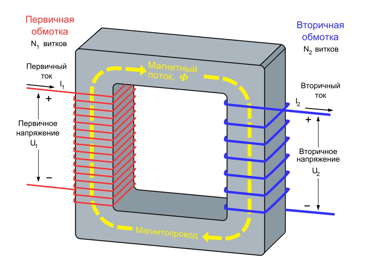 Принцип работы трансформатора режимы схема назначение из чего  принцип устройства трансформатора