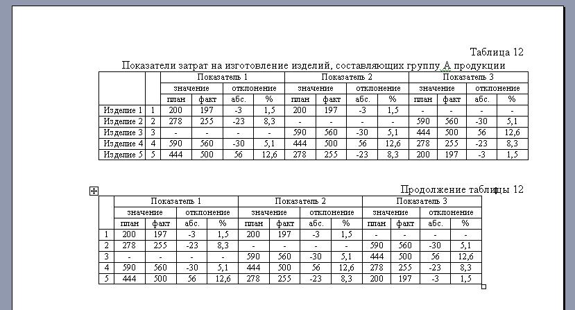 Оформление таблиц в дипломной работе как оформлять таблицы в  как оформить таблицу Образец переноса