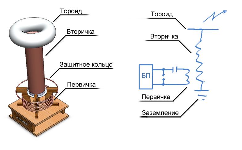 В домашних условиях трансформатор тесл 221