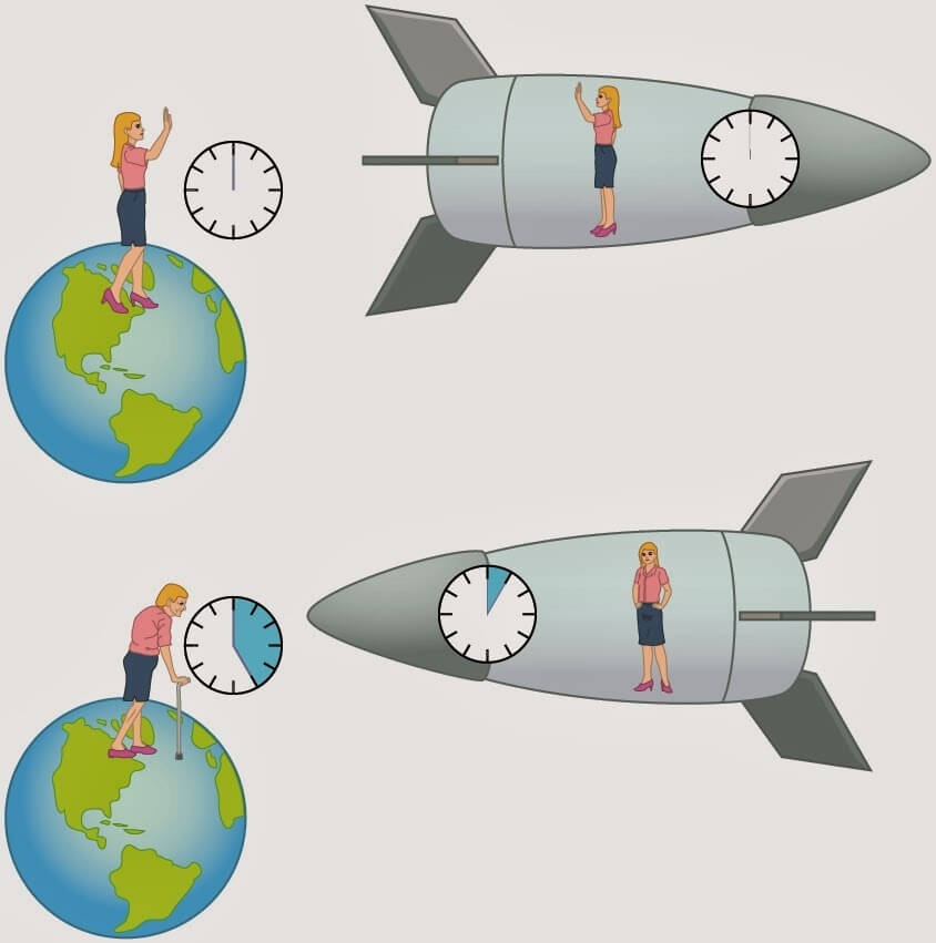 физика эйнштейн время