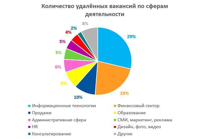 Топ профессии по удаленной работе фрилансеры дизайнеры в украине