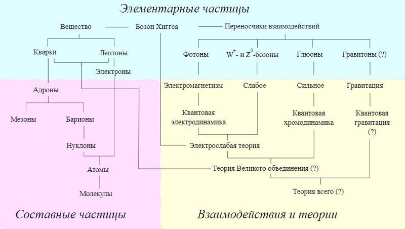 Элементарные частицы с картинками