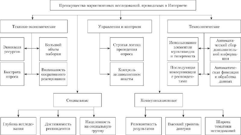 Схема маркетинговых исследований в интернете